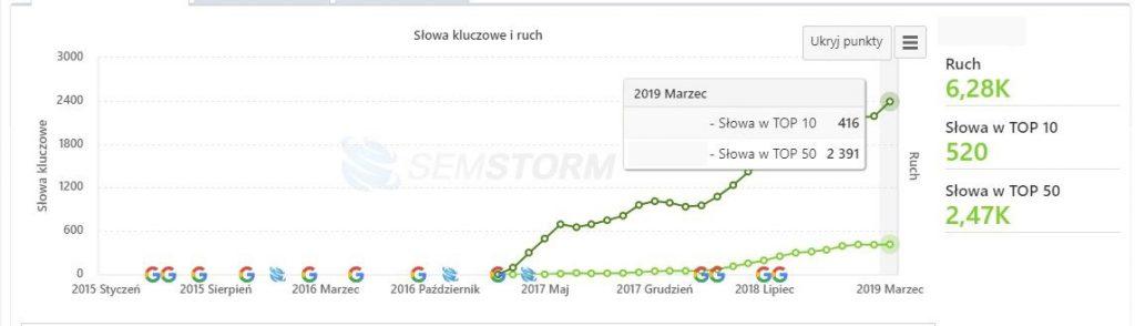 wzrosty pozycjonowania Kraków